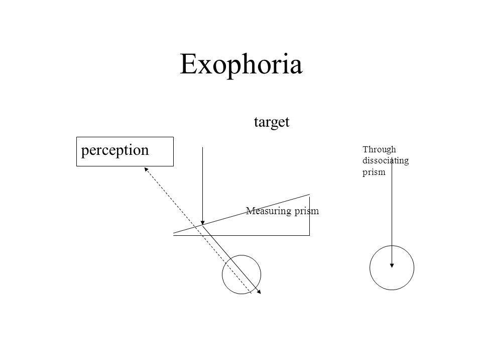 Exophoria target perception Through dissociating prism Measuring prism