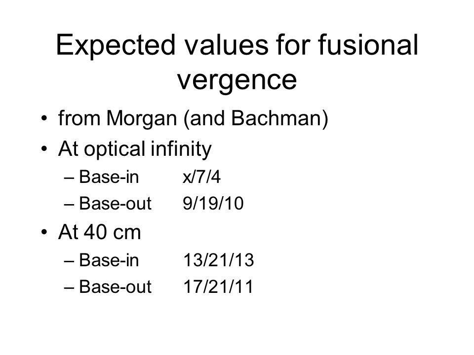 Expected values for fusional vergence