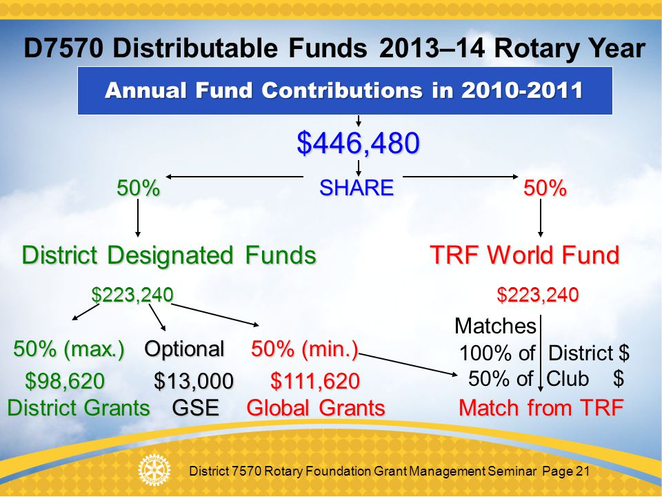 Annual Fund Contributions in 2010-2011
