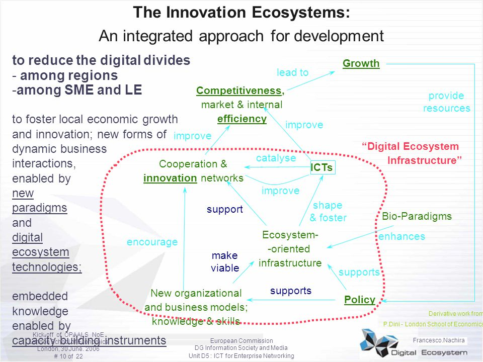 The Innovation Ecosystems: