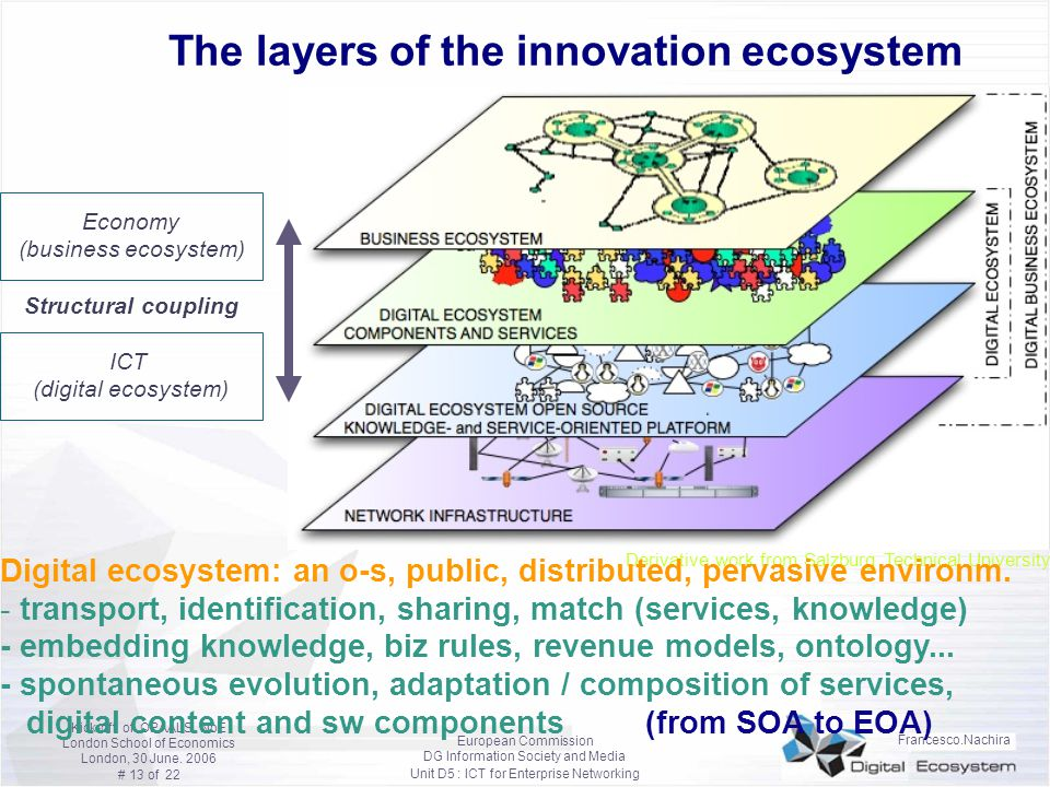 The layers of the innovation ecosystem