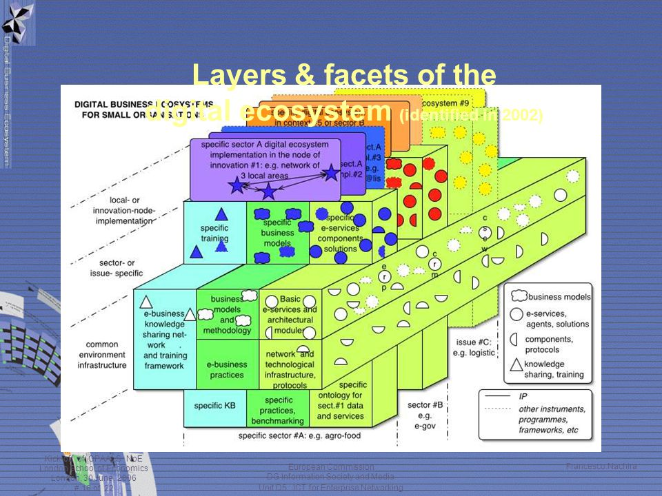 Layers & facets of the digital ecosystem (identified in 2002)