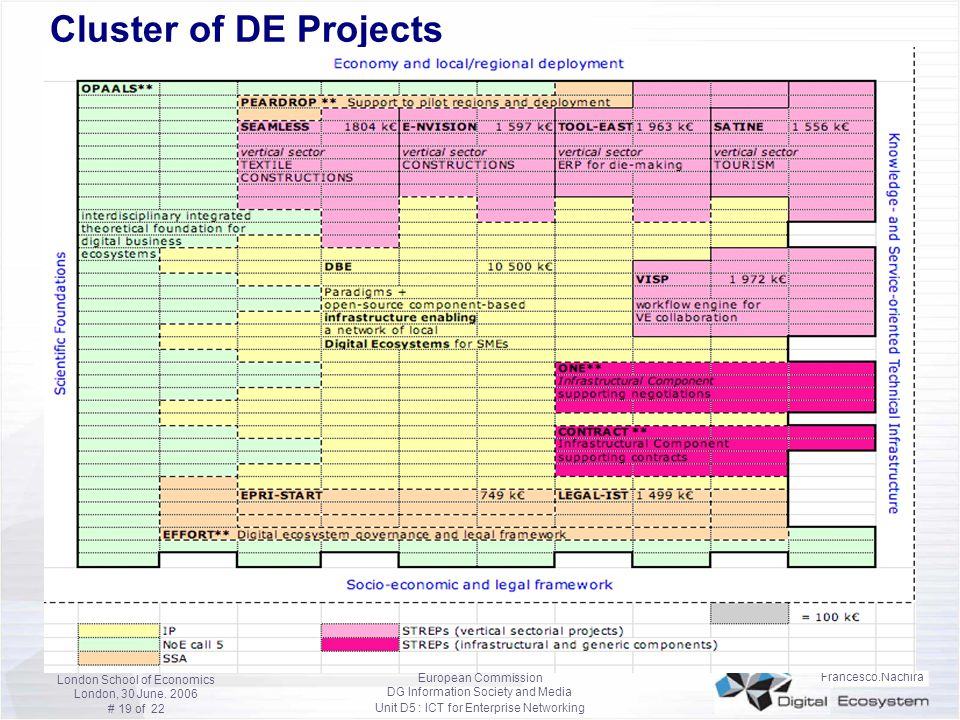 Cluster of DE Projects