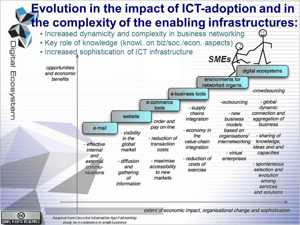 Evolution in the impact of ICT-adoption and in the complexity of the enabling infrastructures: