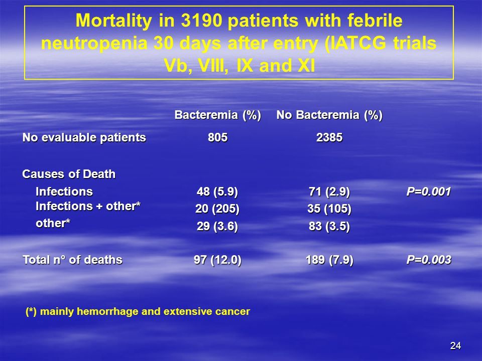 Mortality in 3190 patients with febrile neutropenia 30 days after entry (IATCG trials Vb, VIII, IX and XI
