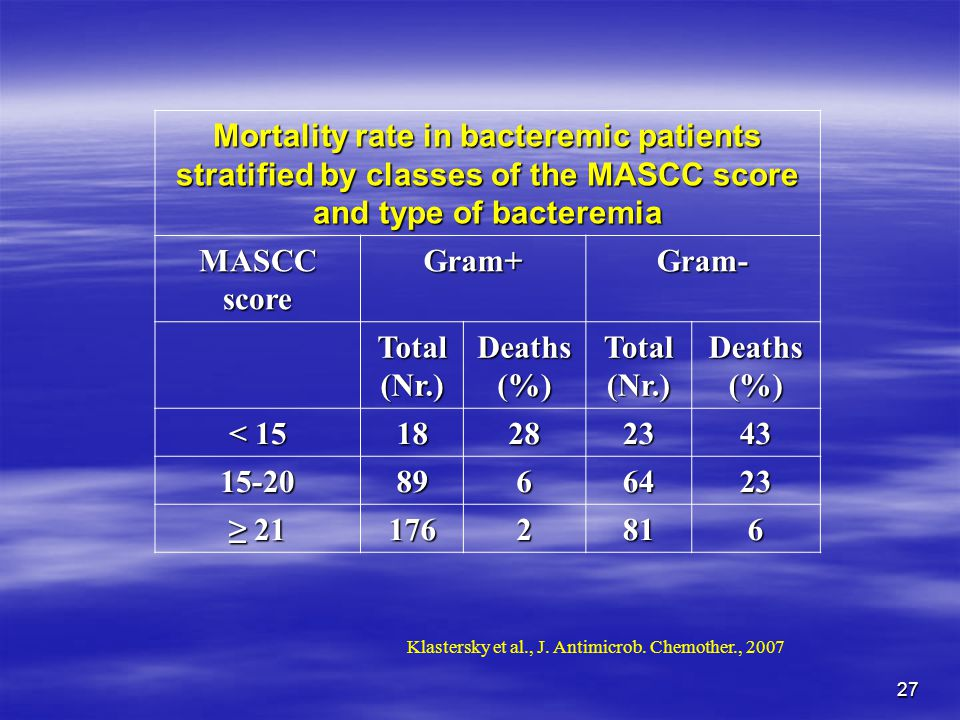 Mortality rate in bacteremic patients stratified by classes of the MASCC score and type of bacteremia