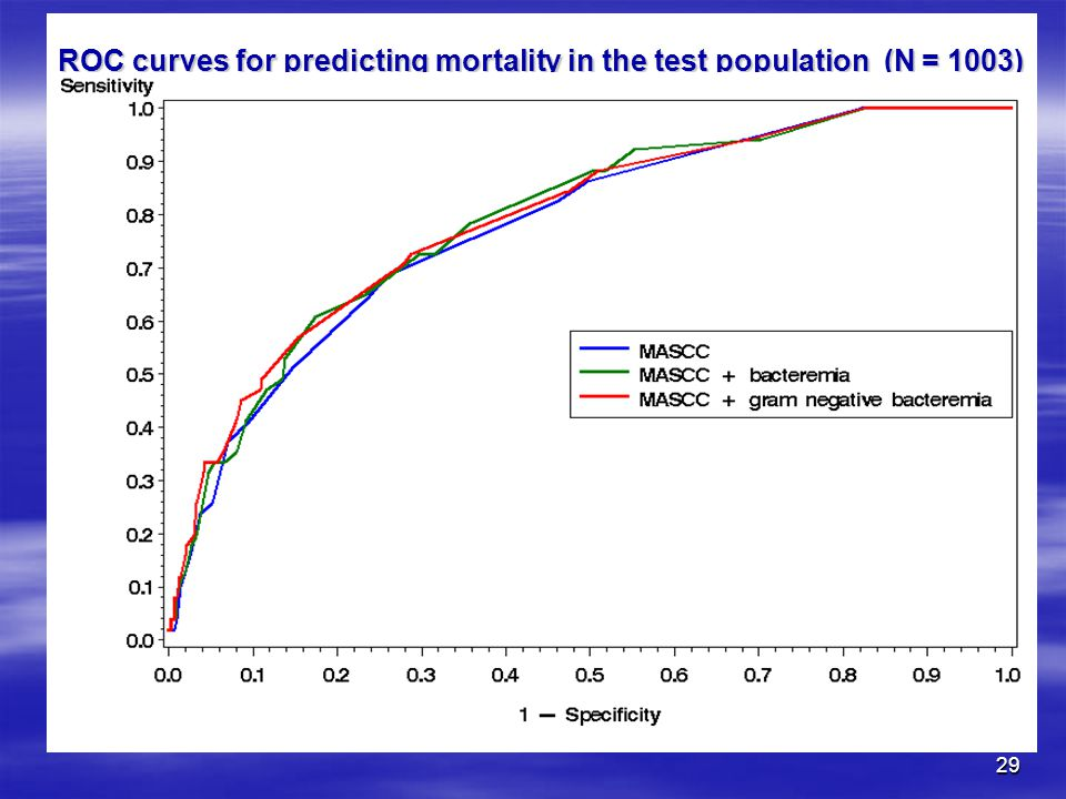ROC curves for predicting mortality in the test population (N = 1003)