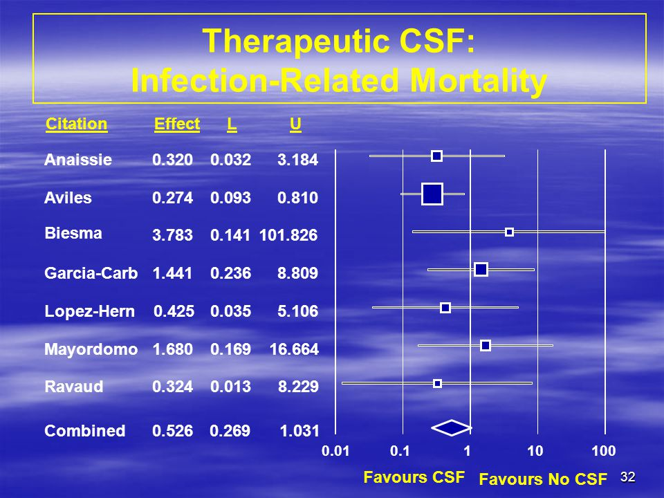 Therapeutic CSF: Infection-Related Mortality