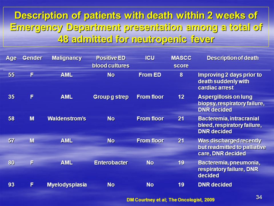 Description of patients with death within 2 weeks of Emergency Department presentation among a total of 48 admitted for neutropenic fever