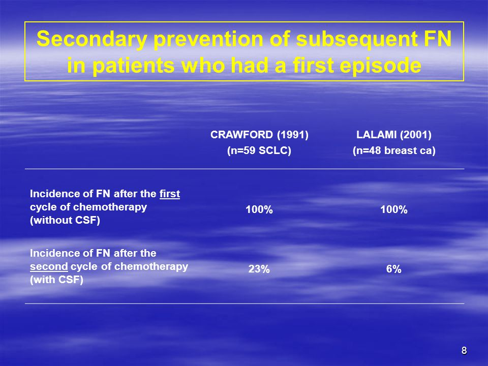 Secondary prevention of subsequent FN in patients who had a first episode