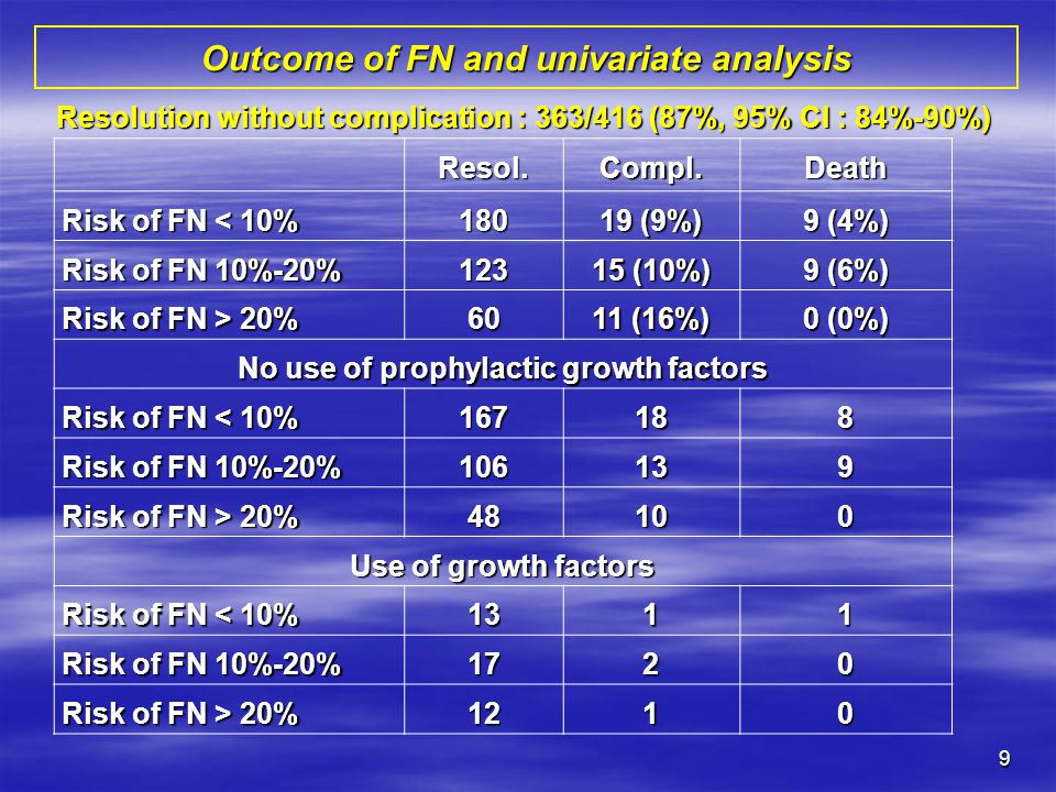 Outcome of FN and univariate analysis