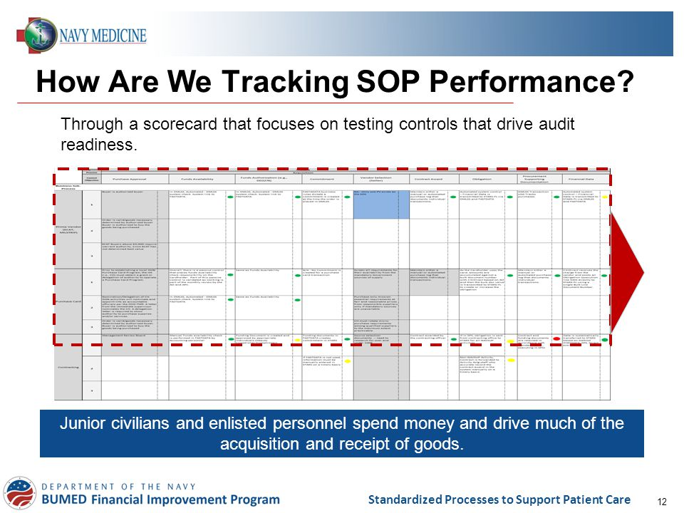 How Are We Tracking SOP Performance