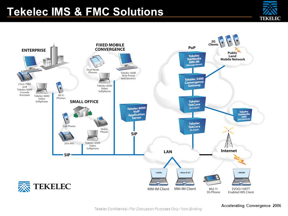 Tekelec IMS & FMC Solutions