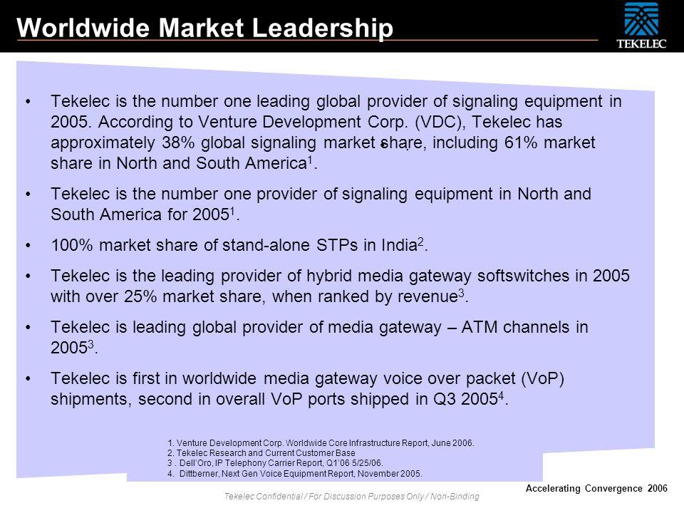 Worldwide Market Leadership