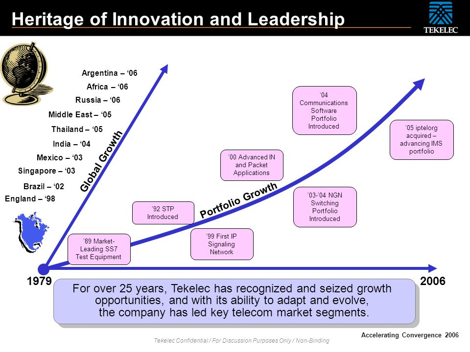 Heritage of Innovation and Leadership