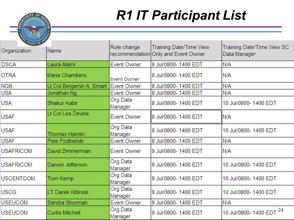 R1 IT Participant List UNCLASSIFIED 24