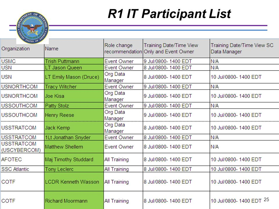 R1 IT Participant List UNCLASSIFIED 25