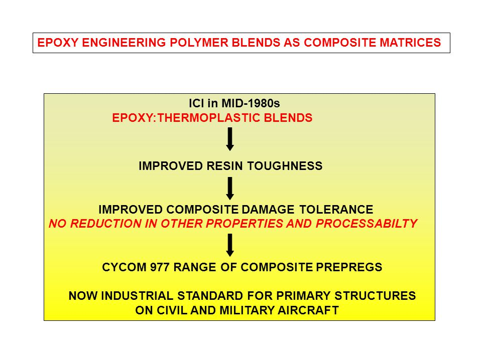EPOXY ENGINEERING POLYMER BLENDS AS COMPOSITE MATRICES