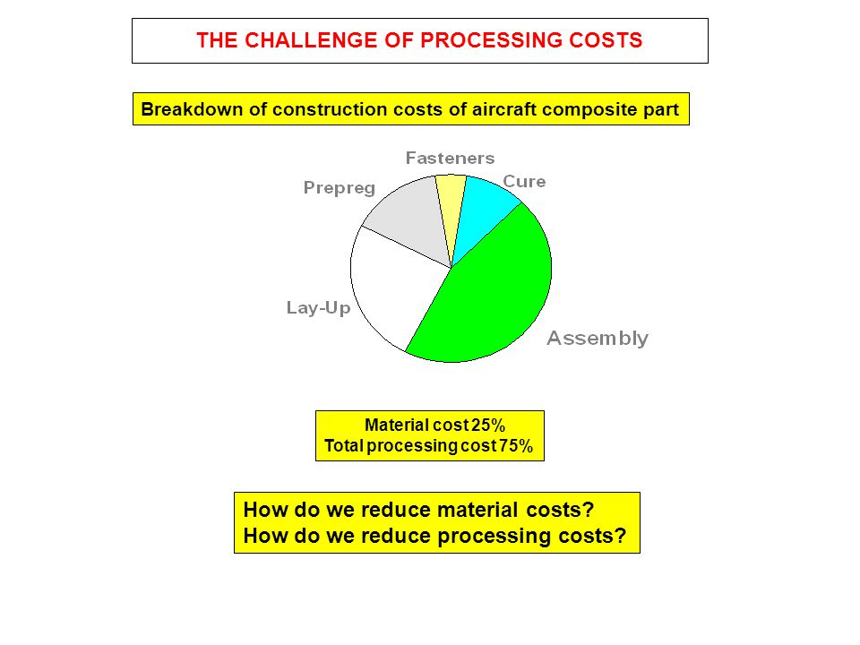 THE CHALLENGE OF PROCESSING COSTS