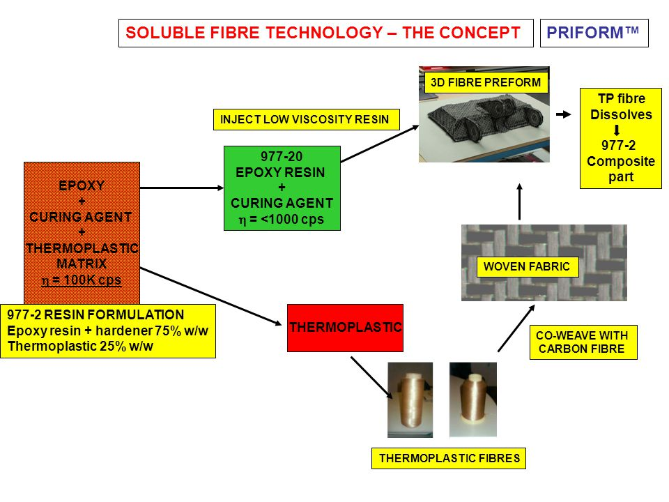 SOLUBLE FIBRE TECHNOLOGY – THE CONCEPT PRIFORM™