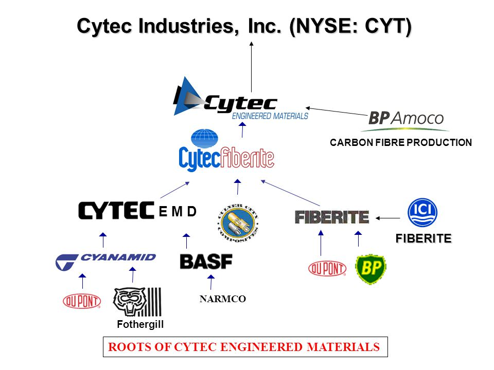 Cytec Industries, Inc. (NYSE: CYT)