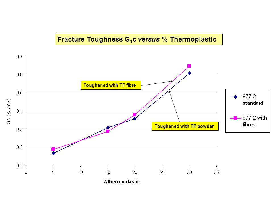 Fracture Toughness G1c versus % Thermoplastic