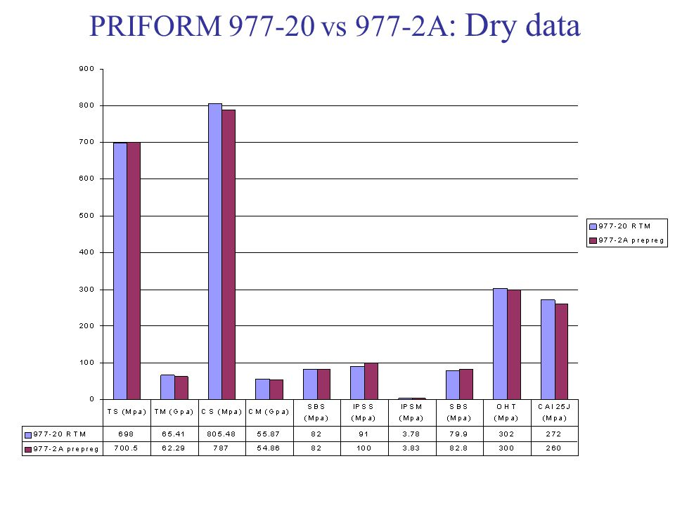 PRIFORM 977-20 vs 977-2A: Dry data