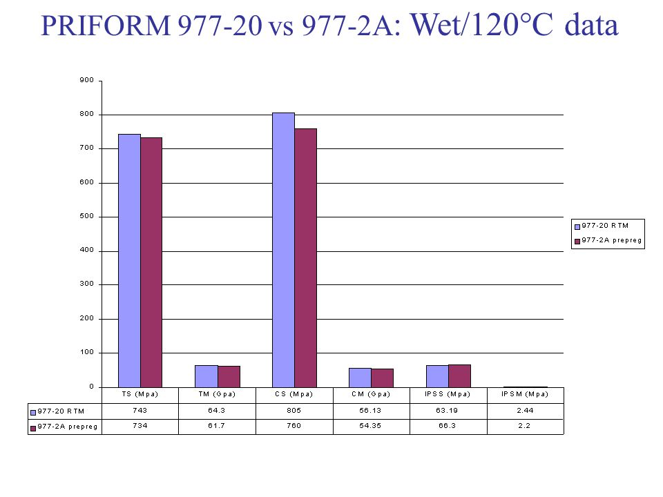 PRIFORM 977-20 vs 977-2A: Wet/120°C data