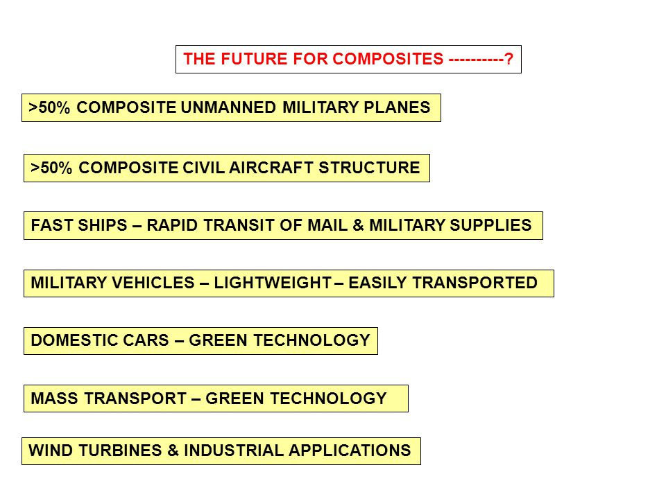 THE FUTURE FOR COMPOSITES ----------
