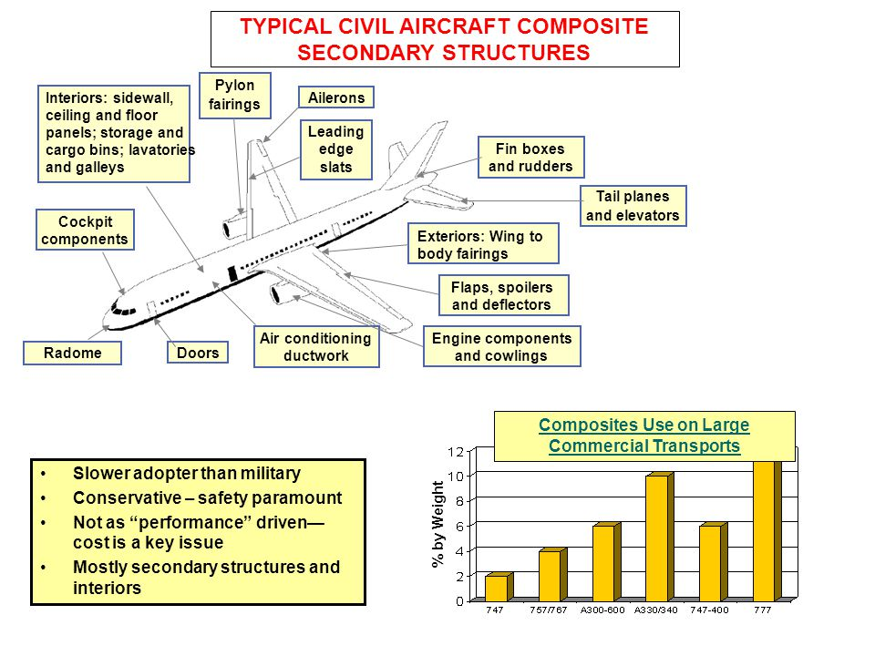 TYPICAL CIVIL AIRCRAFT COMPOSITE SECONDARY STRUCTURES