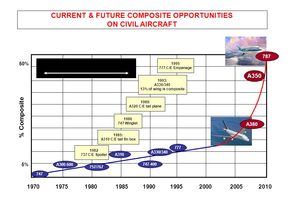CURRENT & FUTURE COMPOSITE OPPORTUNITIES ON CIVIL AIRCRAFT