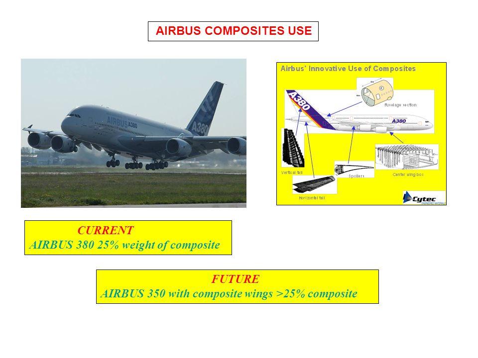 AIRBUS COMPOSITES USE CURRENT. AIRBUS 380 25% weight of composite.