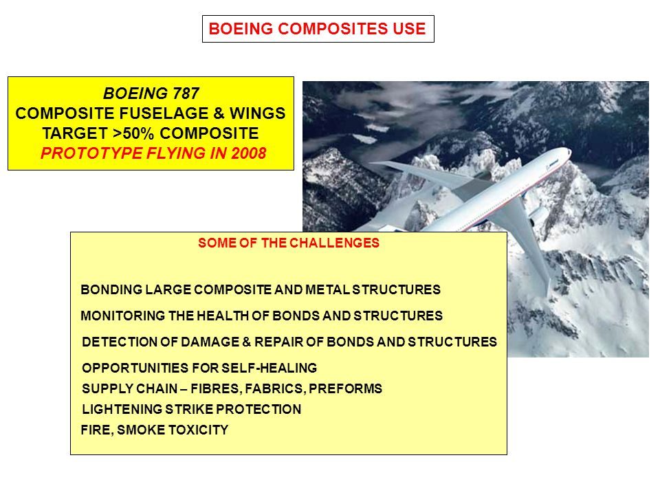 BOEING COMPOSITES USE BOEING 787 COMPOSITE FUSELAGE & WINGS TARGET >50% COMPOSITE PROTOTYPE FLYING IN 2008.