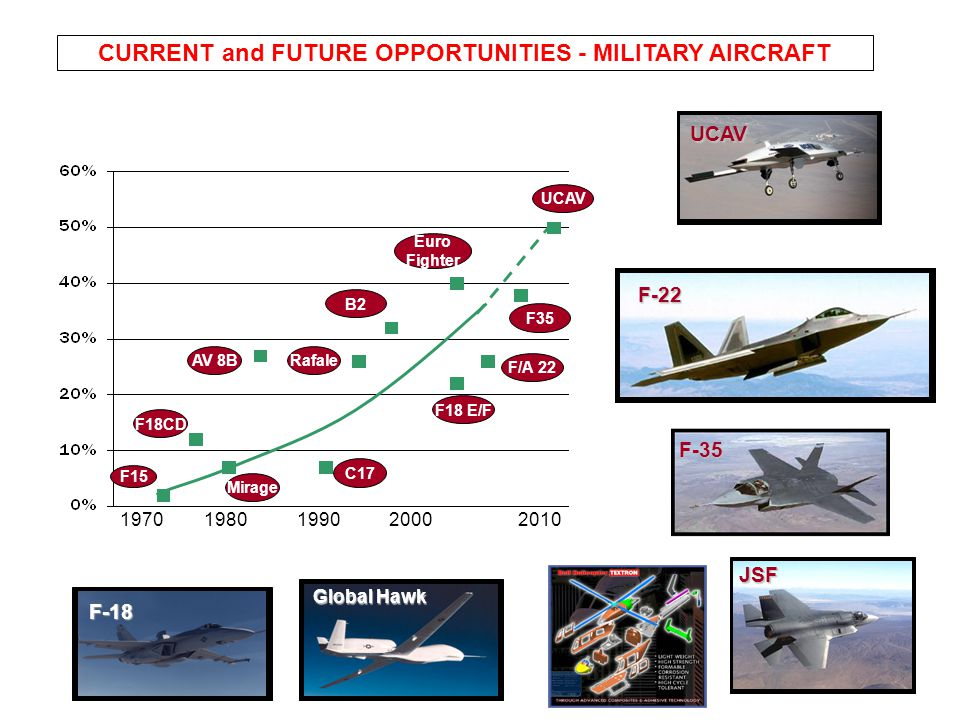 CURRENT and FUTURE OPPORTUNITIES - MILITARY AIRCRAFT