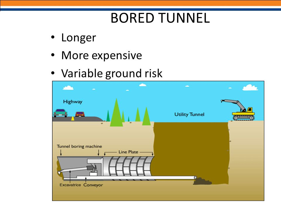 BORED TUNNEL Longer More expensive Variable ground risk