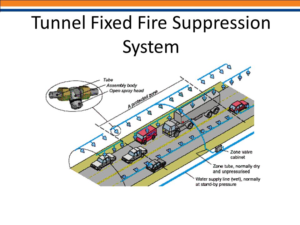 Tunnel Fixed Fire Suppression System