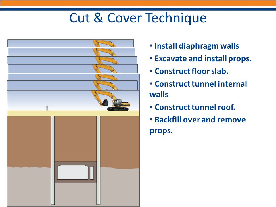 Cut & Cover Technique Install diaphragm walls