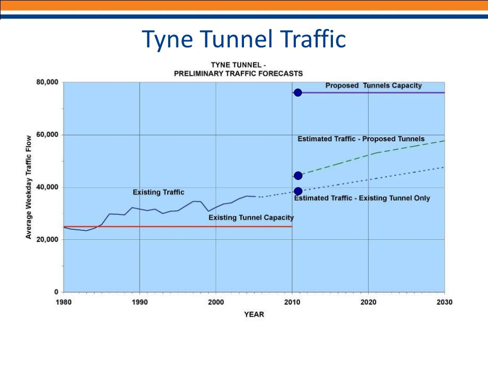 Tyne Tunnel Traffic