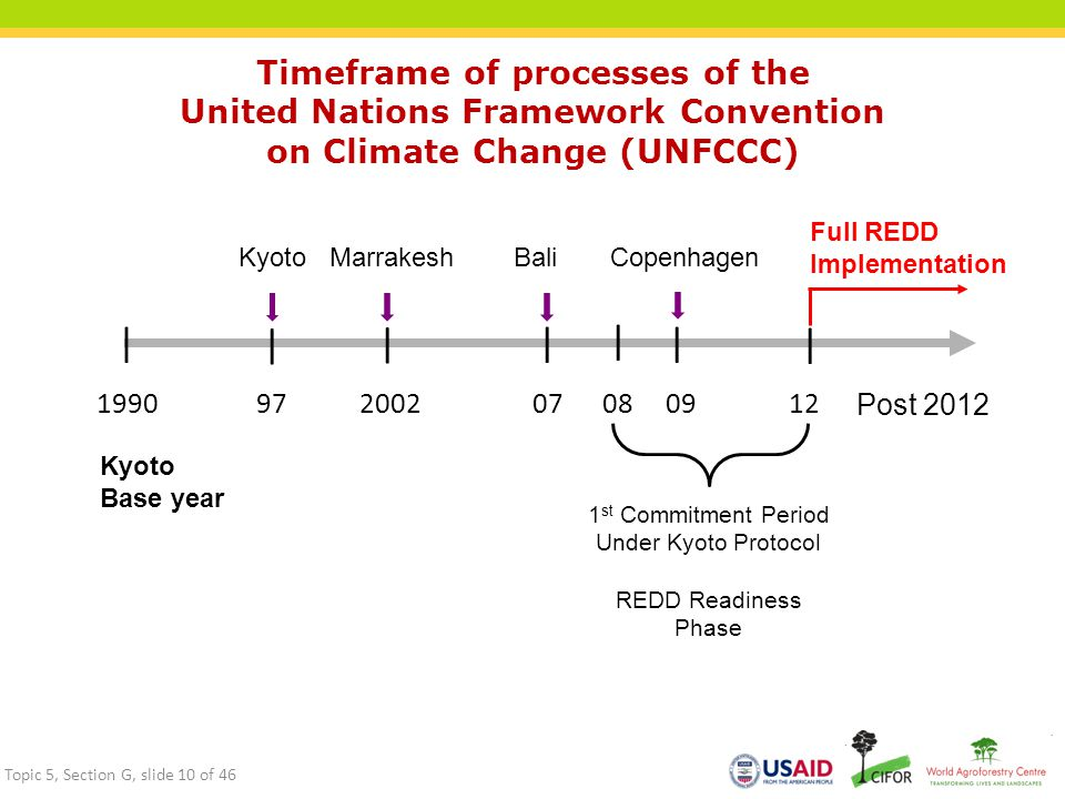 Timeframe of processes of the United Nations Framework Convention on Climate Change (UNFCCC)