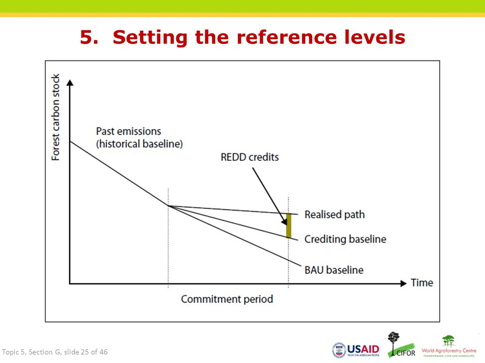 5. Setting the reference levels