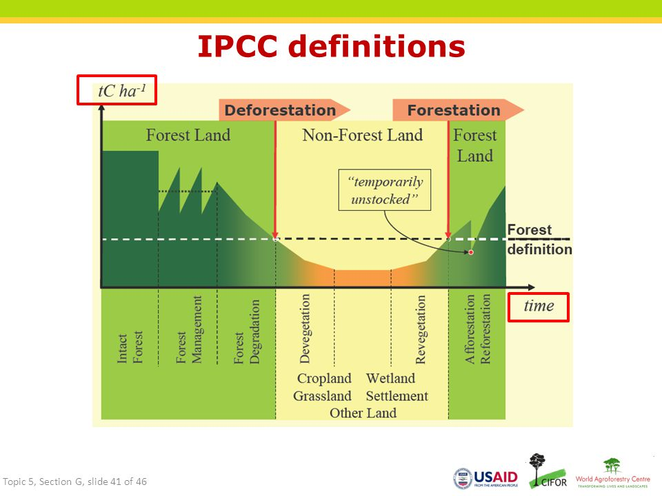IPCC definitions