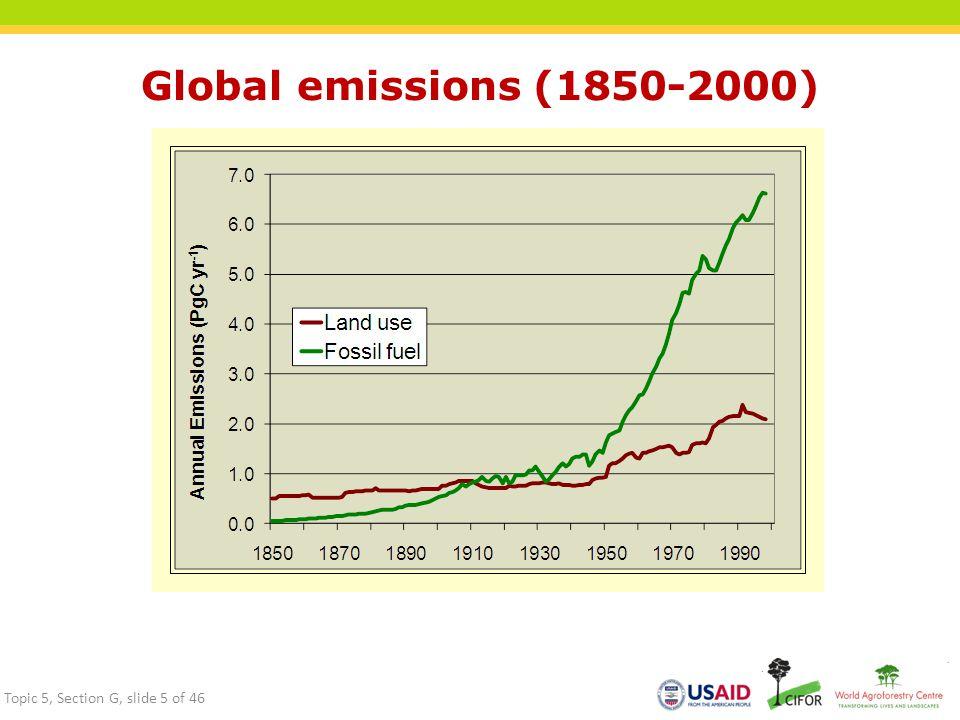 Global emissions (1850-2000)