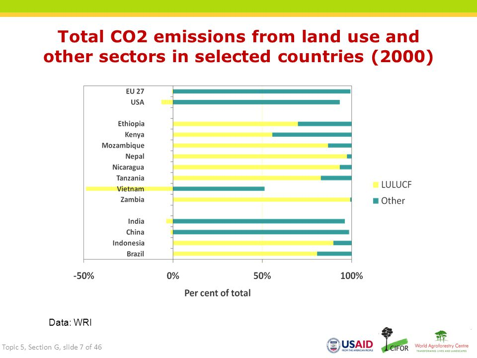 Total CO2 emissions from land use and other sectors in selected countries (2000)