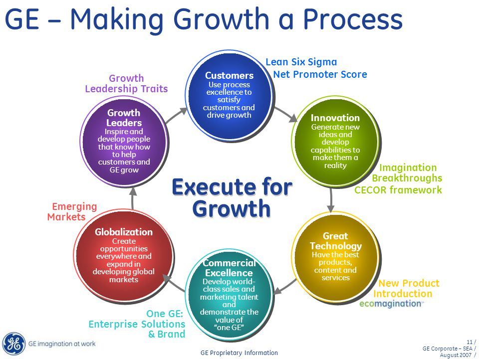 GE – Making Growth a Process