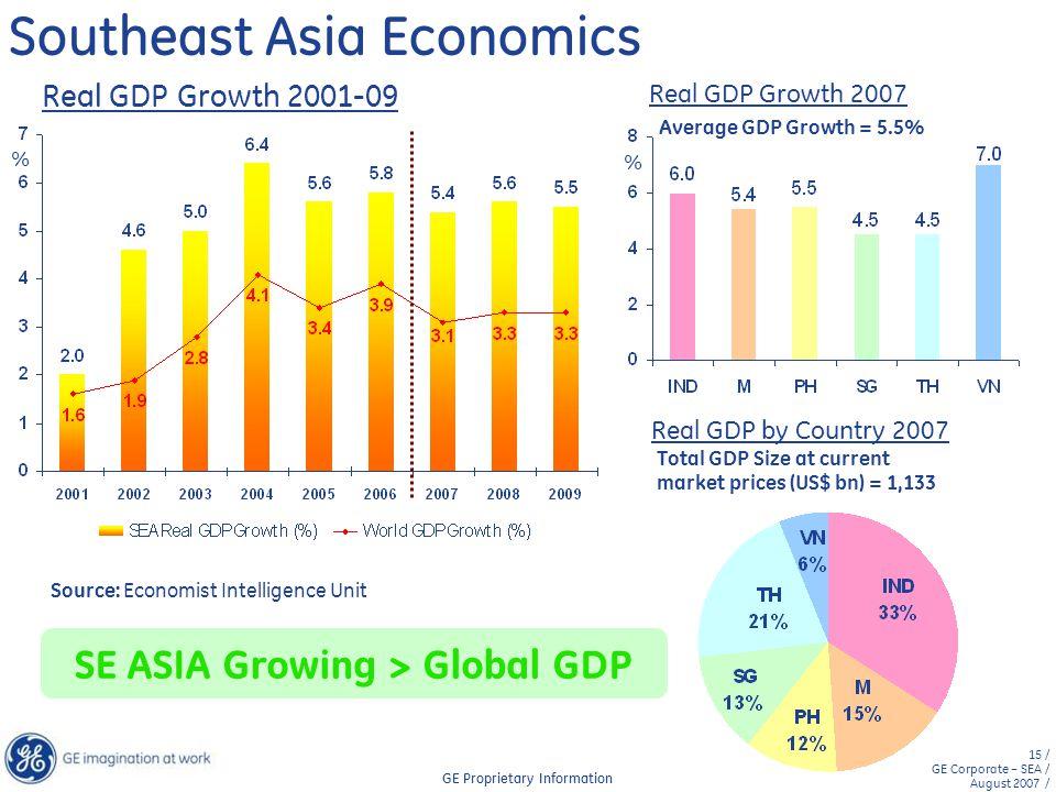 Southeast Asia Economics