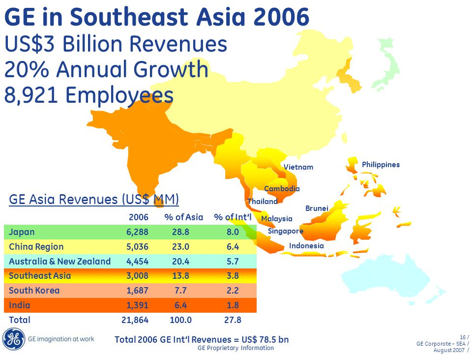 GE in Southeast Asia 2006 US$3 Billion Revenues 20% Annual Growth 8,921 Employees