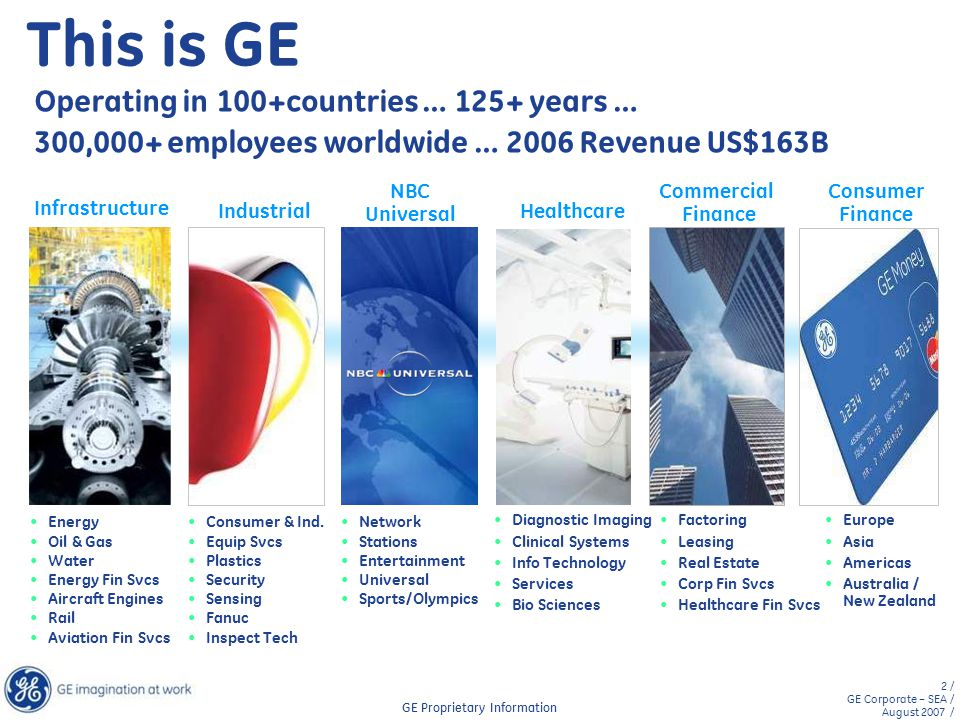 This is GE Operating in 100+countries … 125+ years …