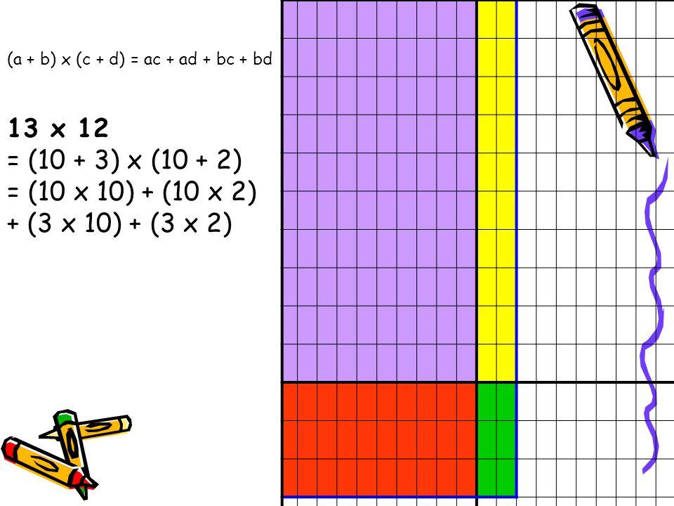 13 x 12 = (10 + 3) x (10 + 2) = (10 x 10) + (10 x 2) + (3 x 10) + (3 x 2) (a + b) x (c + d) = ac + ad + bc + bd.