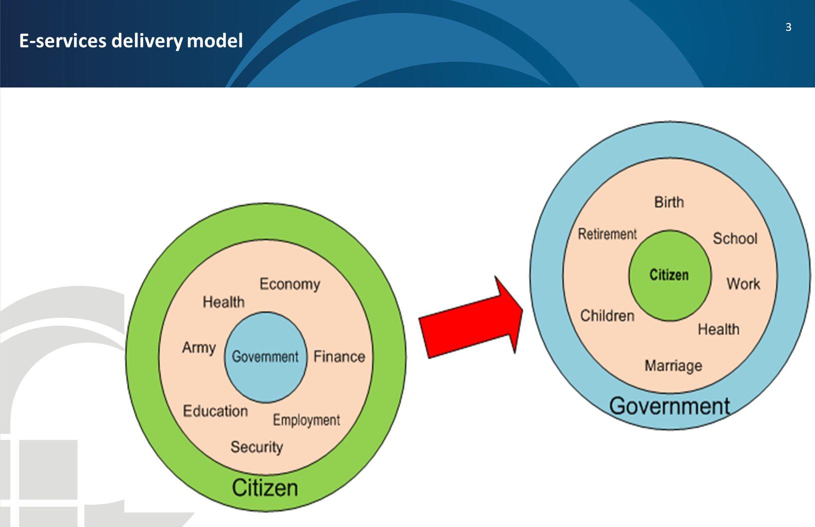 E-services delivery model