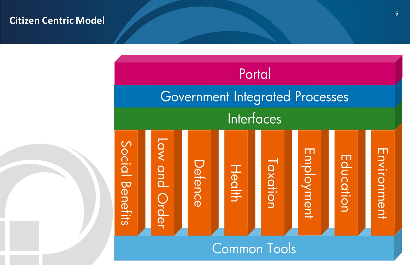 Citizen Centric Model